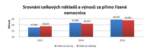 Srovnání - graf